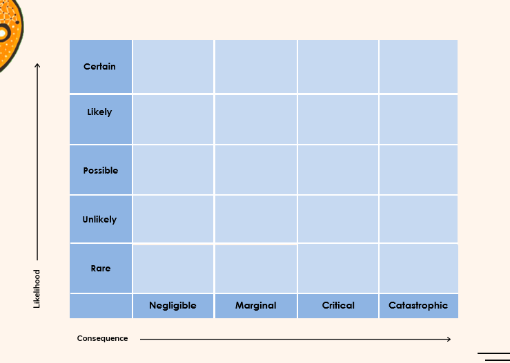 Risk Matrix 1